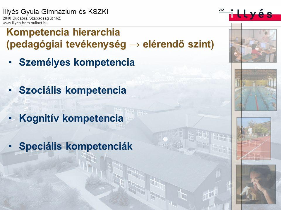 Illyés Gyula Gimnázium és KSZKI 2040 Budaörs, Szabadság út 162. www.illyes-bors.sulinet.hu Kompetencia hierarchia (pedagógiai tevékenység → elérendő s