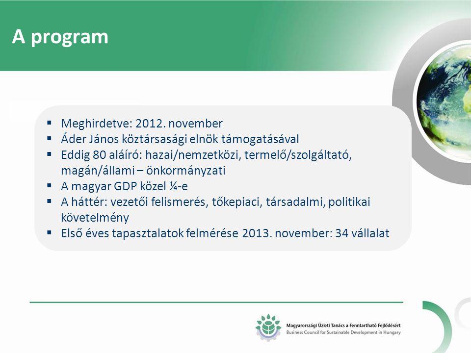 A program  Meghirdetve: 2012. november  Áder János köztársasági elnök támogatásával  Eddig 80 aláíró: hazai/nemzetközi, termelő/szolgáltató, magán/