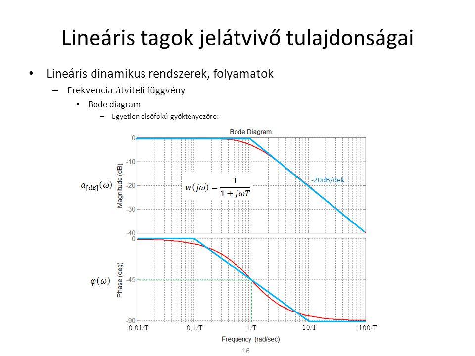 Lineáris tagok jelátvivő tulajdonságai • Lineáris dinamikus rendszerek, folyamatok – Frekvencia átviteli függvény • Bode diagram – Egyetlen elsőfokú gyöktényezőre: 16     -20dB/dek