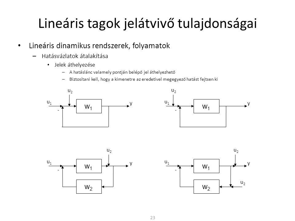 Lineáris tagok jelátvivő tulajdonságai • Lineáris dinamikus rendszerek, folyamatok – Hatásvázlatok átalakítása • Jelek áthelyezése – A hatáslánc valamely pontján belépő jel áthelyezhető – Biztosítani kell, hogy a kimenetre az eredetivel megegyező hatást fejtsen ki 23 w1w1 y - u1u1 u2u2 w1w1 y - u1u1 u2u2 w1w1 w2w2 y - u1u1 u2u2 w1w1 w2w2 y - u1u1 u2u2 u2u2