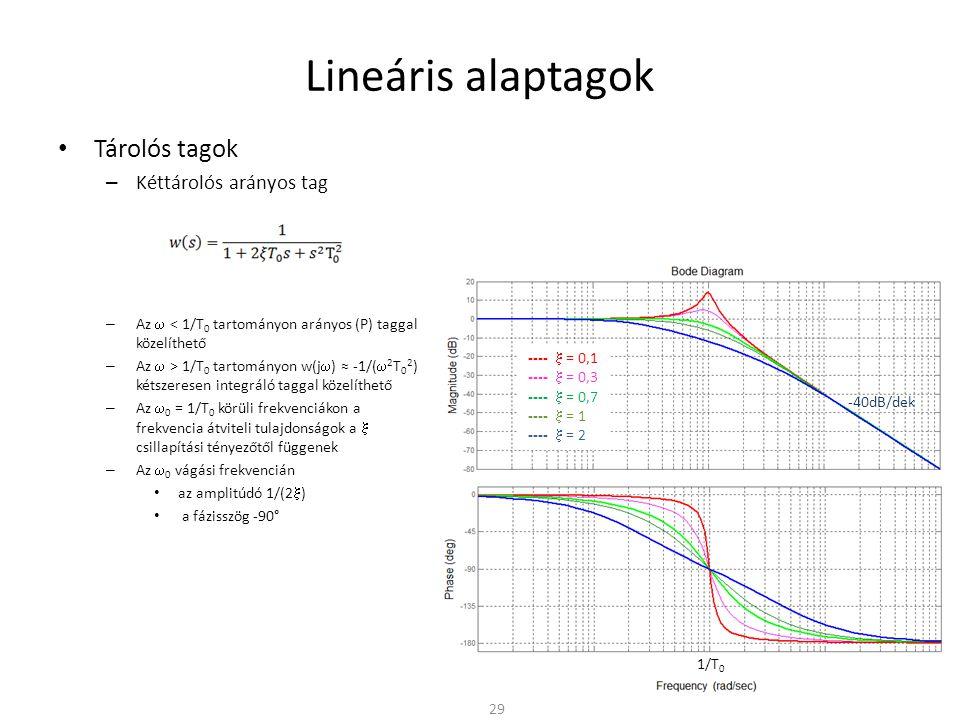 Lineáris alaptagok • Tárolós tagok – Kéttárolós arányos tag – Az  < 1/T 0 tartományon arányos (P) taggal közelíthető – Az  > 1/T 0 tartományon w(j  ) ≈ -1/(  2 T 0 2 ) kétszeresen integráló taggal közelíthető – Az  0 = 1/T 0 körüli frekvenciákon a frekvencia átviteli tulajdonságok a  csillapítási tényezőtől függenek – Az  0 vágási frekvencián • az amplitúdó 1/(2  ) • a fázisszög -90° 29 1/T 0 -40dB/dek ----  = 0,1 ----  = 0,3 ----  = 0,7 ----  = 1 ----  = 2