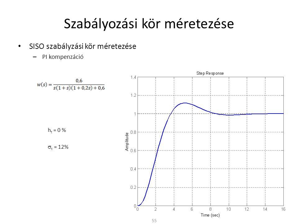 Szabályozási kör méretezése • SISO szabályzási kör méretezése – PI kompenzáció h t = 0 %  t = 12% 55