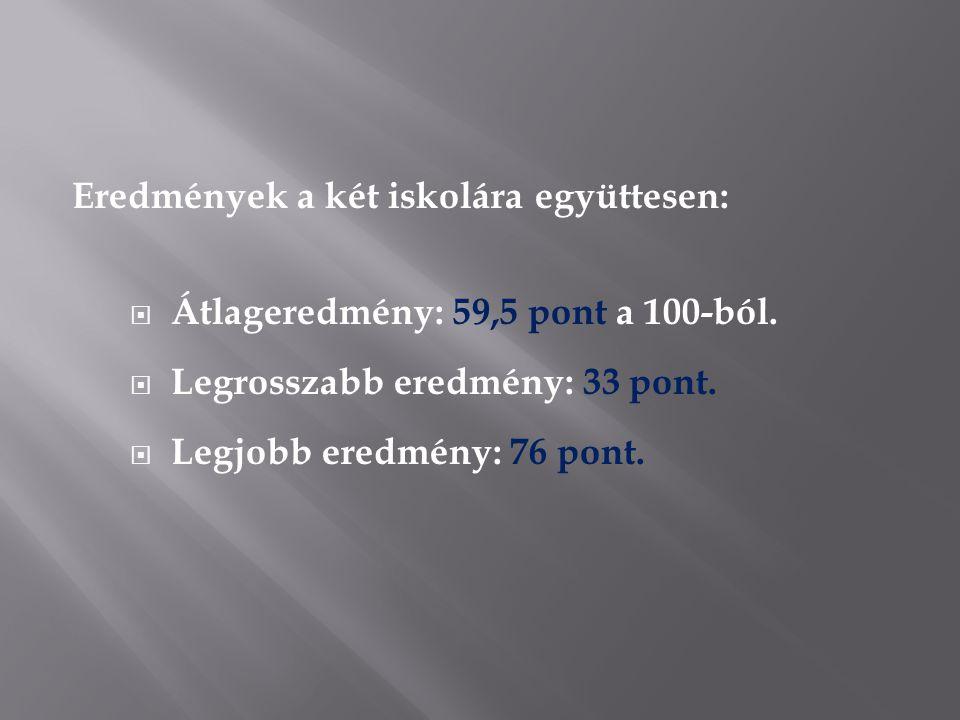 Eredmények a két iskolára együttesen:  Átlageredmény: 59,5 pont a 100-ból.