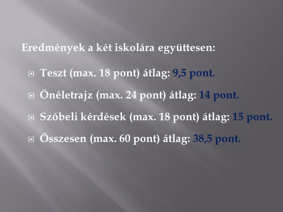 Eredmények a két iskolára együttesen:  Teszt (max.