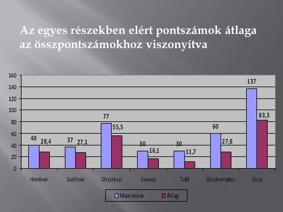 Az egyes részekben elért pontszámok átlaga az összpontszámokhoz viszonyítva
