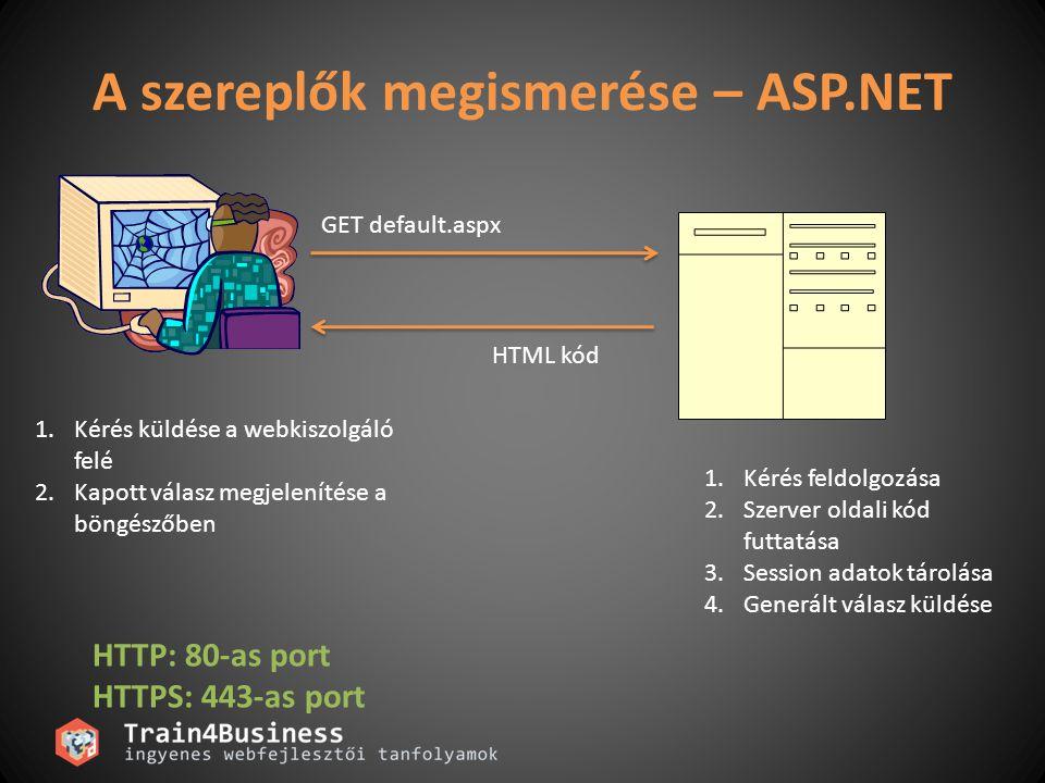 A szereplők megismerése – ASP.NET GET default.aspx HTML kód 1.Kérés feldolgozása 2.Szerver oldali kód futtatása 3.Session adatok tárolása 4.Generált v