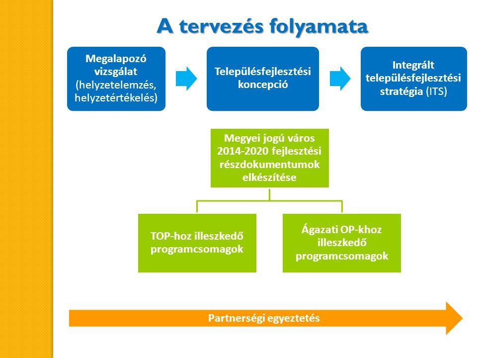 Megalapozó vizsgálat (helyzetelemzés, helyzetértékelés) Településfejlesztési koncepció Integrált településfejlesztési stratégia (ITS) Megyei jogú város 2014-2020 fejlesztési részdokumentumok elkészítése TOP-hoz illeszkedő programcsomagok Ágazati OP-khoz illeszkedő programcsomagok Partnerségi egyeztetés A tervezés folyamata