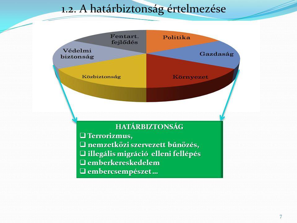 1.2. A határbiztonság értelmezése HATÁRBIZTONSÁG  Terrorizmus,  nemzetközi szervezett bűnözés,  illegális migráció elleni fellépés  emberkereskede