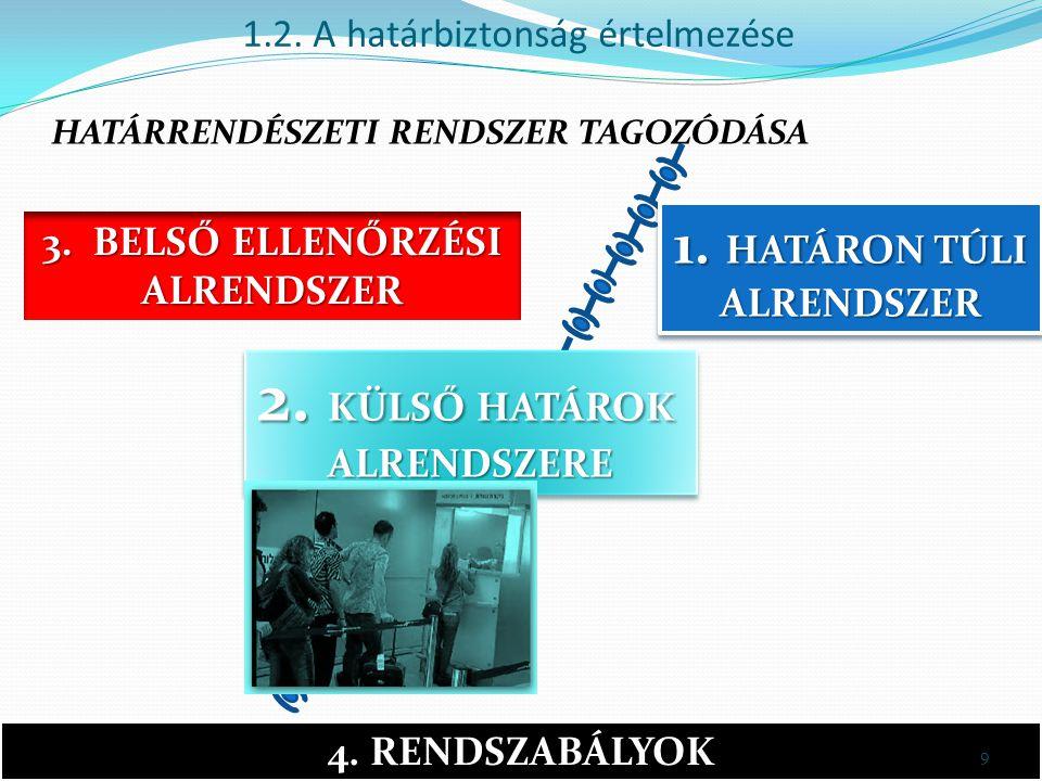 1.2.A határbiztonság értelmezése 1. HATÁRON TÚLI ALRENDSZER 2.