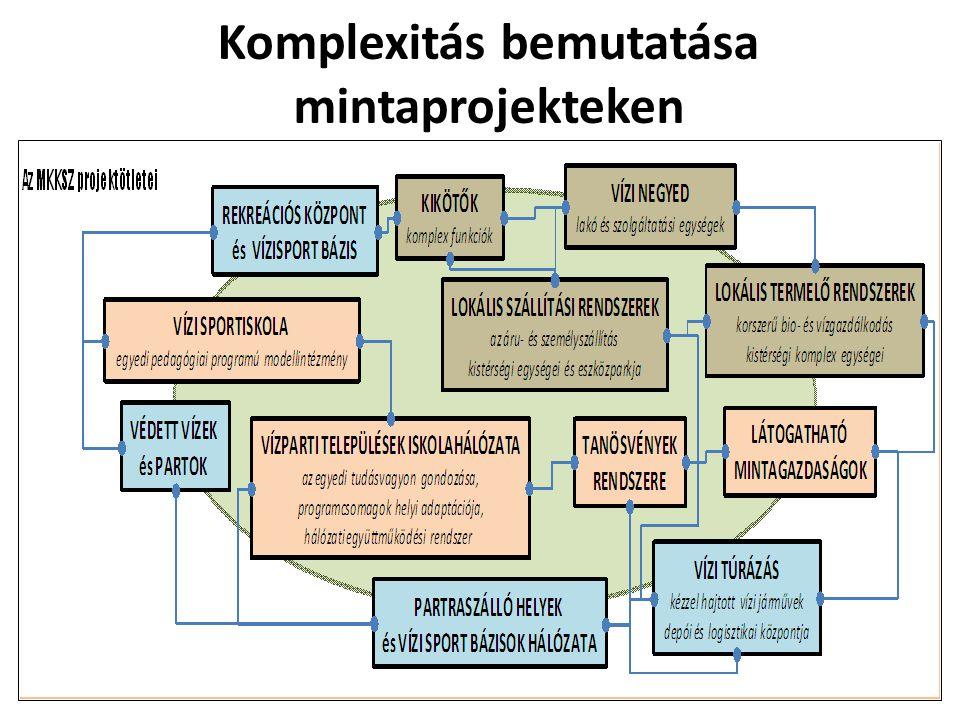 Komplexitás bemutatása mintaprojekteken