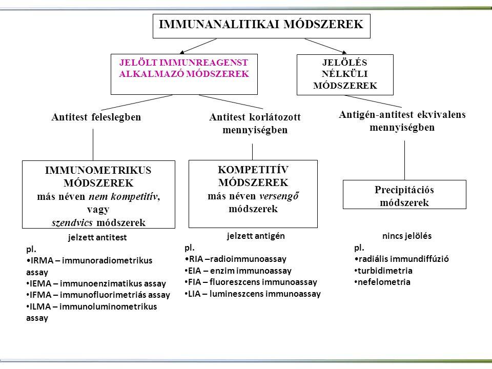 jelzett antigén pl. •RIA –radioimmunoassay • EIA – enzim immunoassay • FIA – fluoreszcens immunoassay • LIA – lumineszcens immunoassay jelzett antites