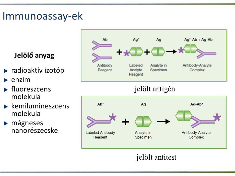 Immunoassay-ek radioaktív izotóp enzim fluoreszcens molekula kemilumineszcens molekula mágneses nanorészecske jelölt antigén jelölt antitest Jelölő an