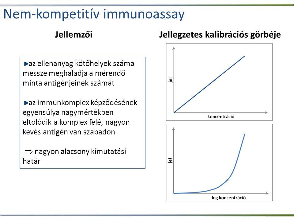 Jellegzetes kalibrációs görbéjeJellemzői az ellenanyag kötőhelyek száma messze meghaladja a mérendő minta antigénjeinek számát az immunkomplex képződé