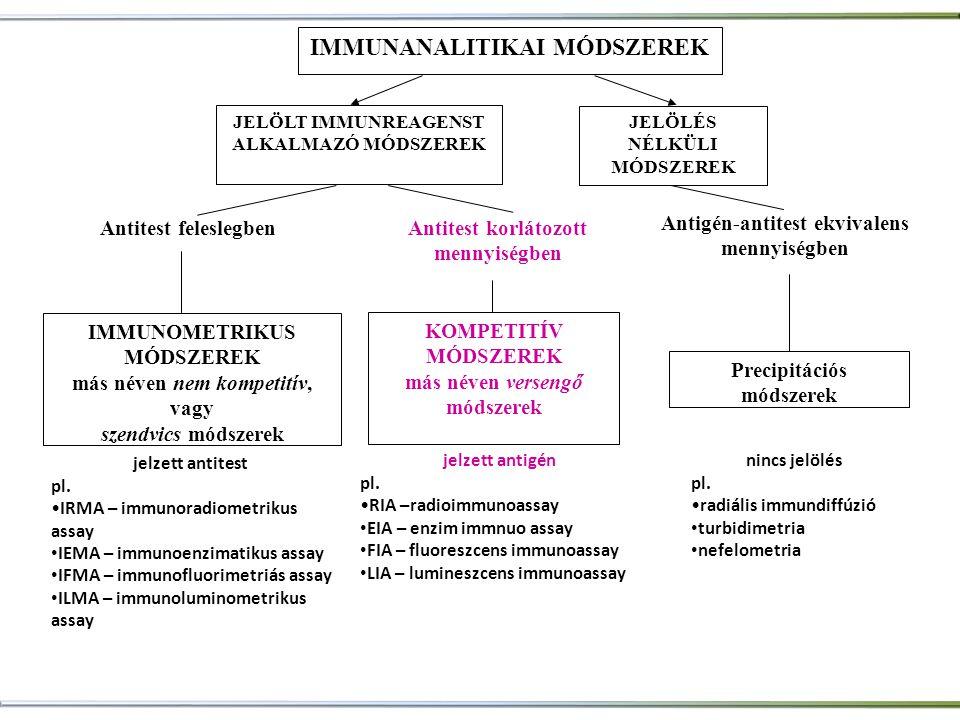 jelzett antigén pl. •RIA –radioimmunoassay • EIA – enzim immnuo assay • FIA – fluoreszcens immunoassay • LIA – lumineszcens immunoassay jelzett antite