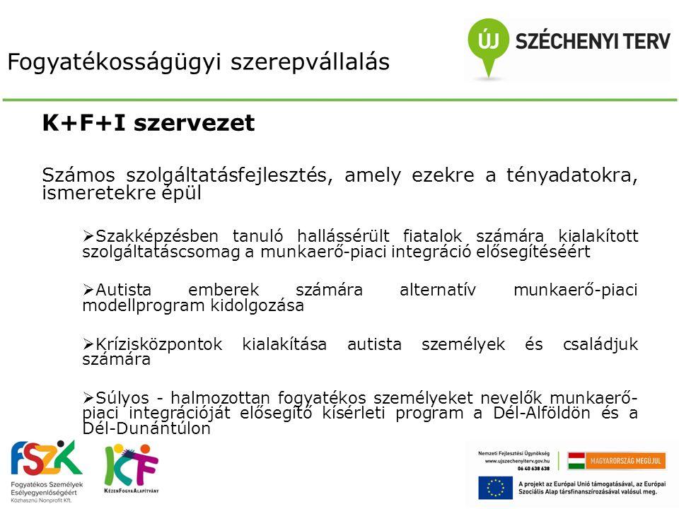 KÖSZÖNÖM A FIGYELMET.Szauer Csilla FSZK Nonprofit Kft.