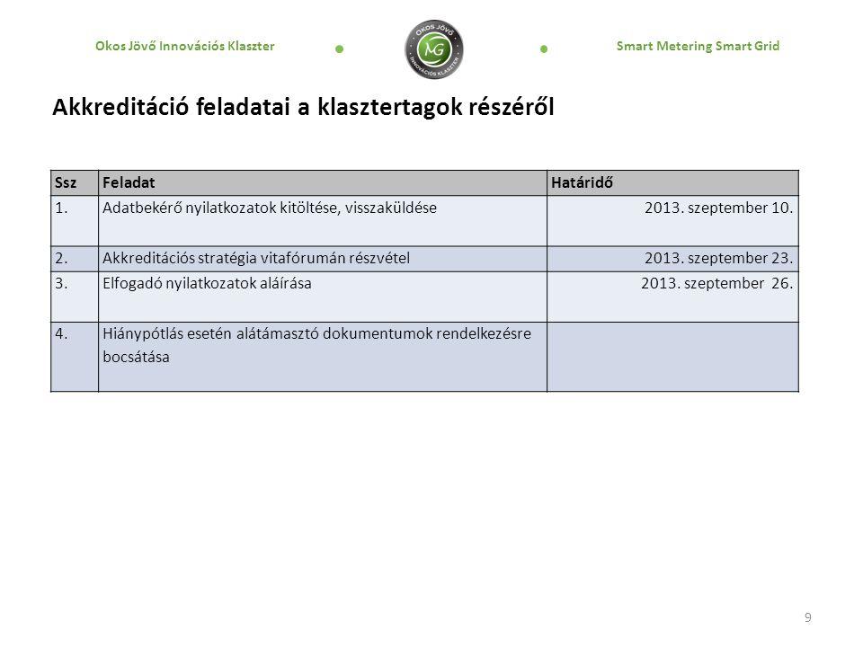 Okos Jövő Innovációs Klaszter Smart Metering Smart Grid Akkreditáció feladatai a klasztertagok részéről 9 SszFeladatHatáridő 1.Adatbekérő nyilatkozatok kitöltése, visszaküldése2013.