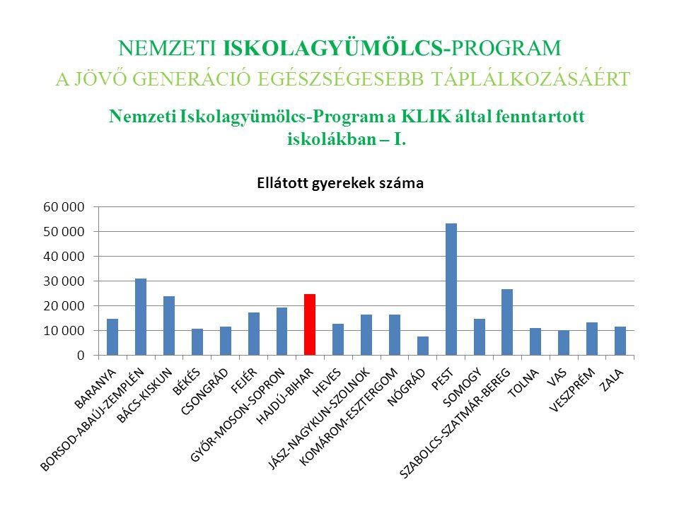 NEMZETI ISKOLAGYÜMÖLCS-PROGRAM A JÖVŐ GENERÁCIÓ EGÉSZSÉGESEBB TÁPLÁLKOZÁSÁÉRT Nemzeti Iskolagyümölcs-Program a KLIK által fenntartott iskolákban – I.