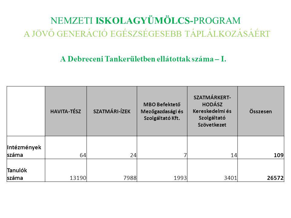 NEMZETI ISKOLAGYÜMÖLCS-PROGRAM A JÖVŐ GENERÁCIÓ EGÉSZSÉGESEBB TÁPLÁLKOZÁSÁÉRT A Debreceni Tankerületben ellátottak száma – I. HAVITA-TÉSZSZATMÁRI-ÍZEK