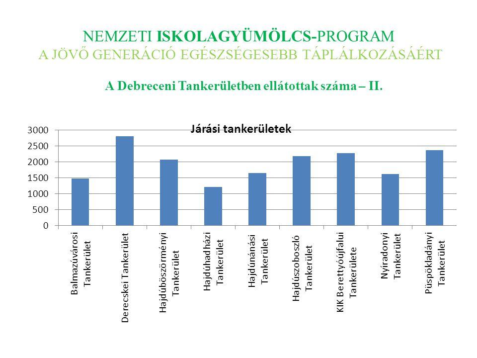 NEMZETI ISKOLAGYÜMÖLCS-PROGRAM A JÖVŐ GENERÁCIÓ EGÉSZSÉGESEBB TÁPLÁLKOZÁSÁÉRT A Debreceni Tankerületben ellátottak száma – II.