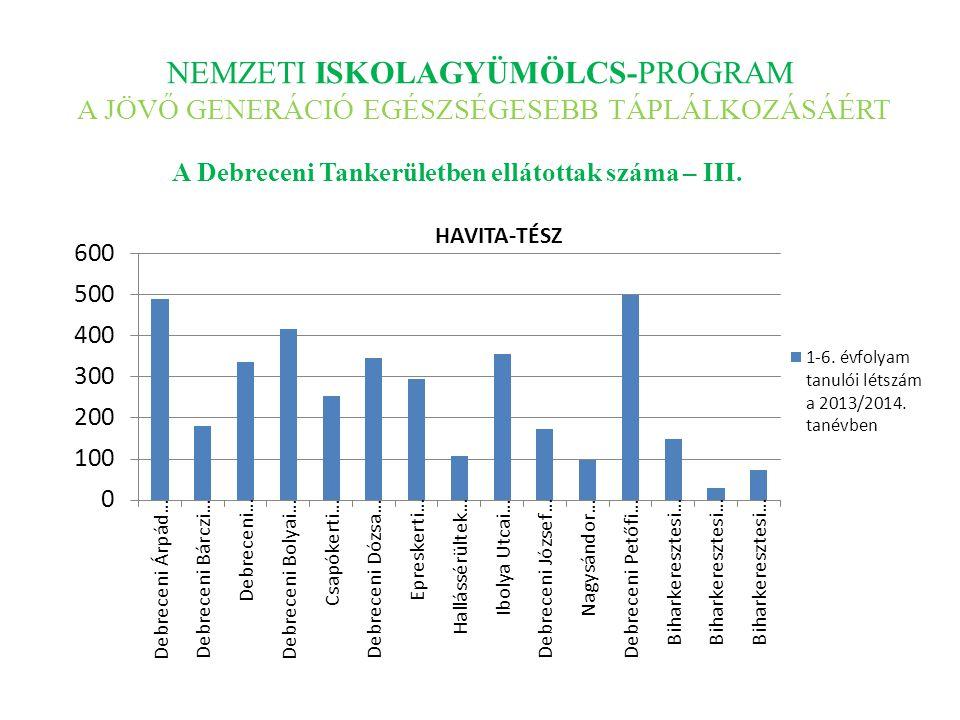 NEMZETI ISKOLAGYÜMÖLCS-PROGRAM A JÖVŐ GENERÁCIÓ EGÉSZSÉGESEBB TÁPLÁLKOZÁSÁÉRT A Debreceni Tankerületben ellátottak száma – III.