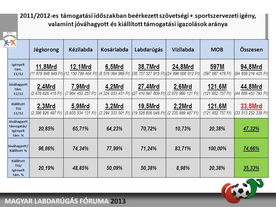 2011/2012-es támogatási időszakban beérkezett szövetségi + sportszervezeti igény, valamint jóváhagyott és kiállított támogatási igazolások aránya Jégk
