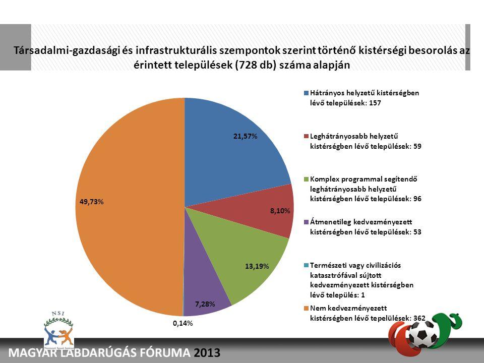 Társadalmi-gazdasági és infrastrukturális szempontok szerint történő kistérségi besorolás az érintett települések (728 db) száma alapján