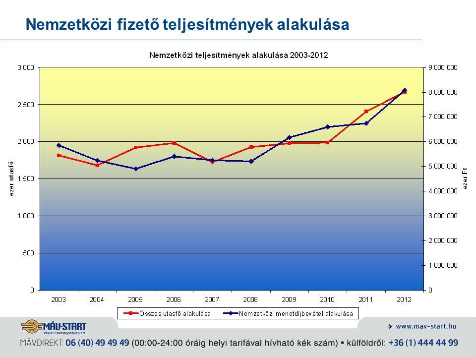 Nemzetközi fizető teljesítmények alakulása