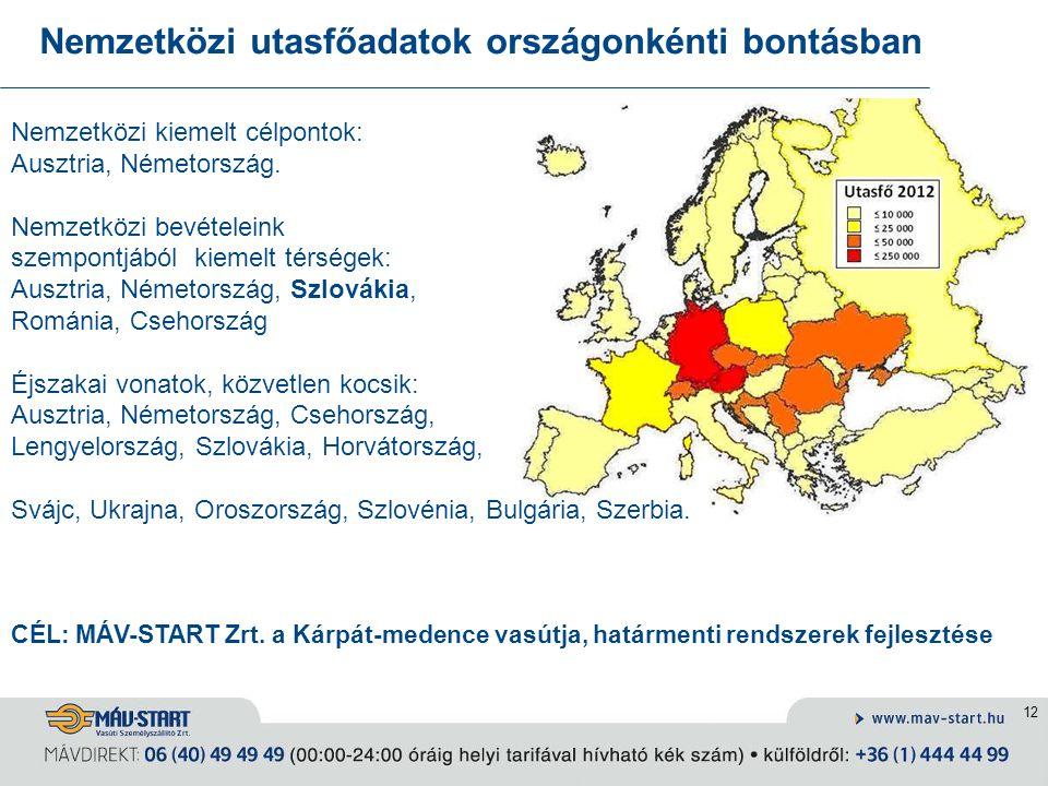 12 Nemzetközi utasfőadatok országonkénti bontásban Nemzetközi kiemelt célpontok: Ausztria, Németország. Nemzetközi bevételeink szempontjából kiemelt t