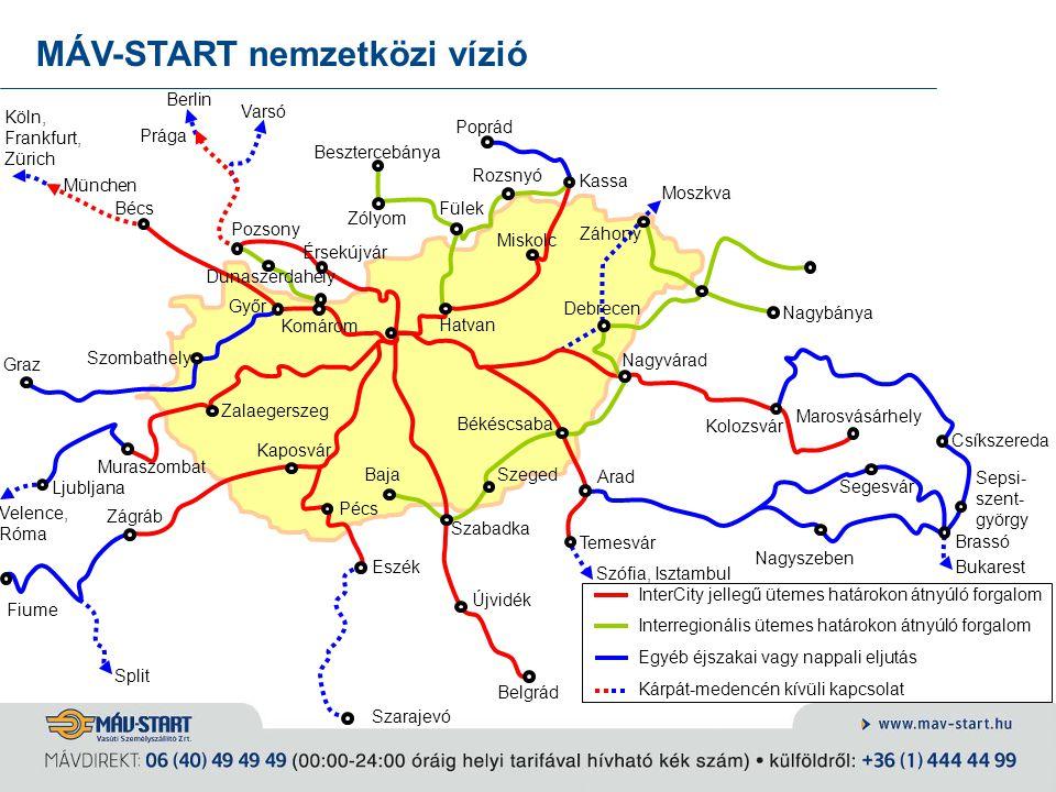 InterCity jellegű ütemes határokon átnyúló forgalom Interregionális ütemes határokon átnyúló forgalom Egyéb éjszakai vagy nappali eljutás Kárpát-meden