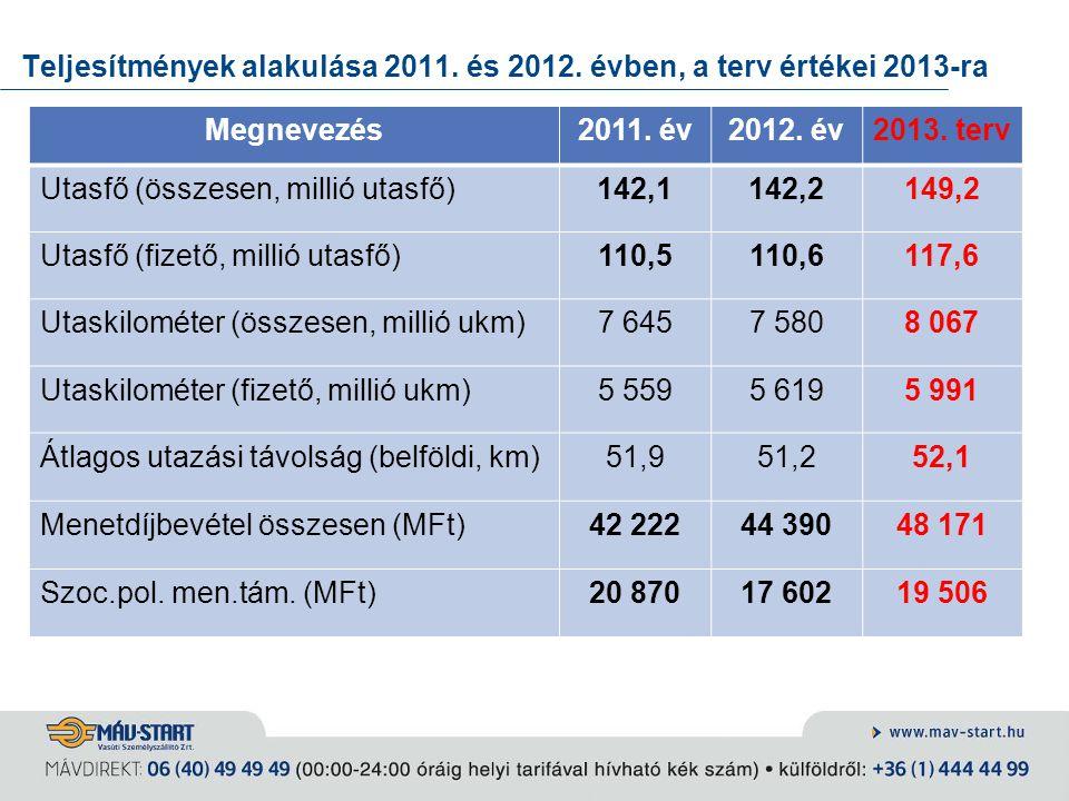 Teljesítmények alakulása 2011. és 2012. évben, a terv értékei 2013-ra Megnevezés2011. év2012. év2013. terv Utasfő (összesen, millió utasfő)142,1142,21