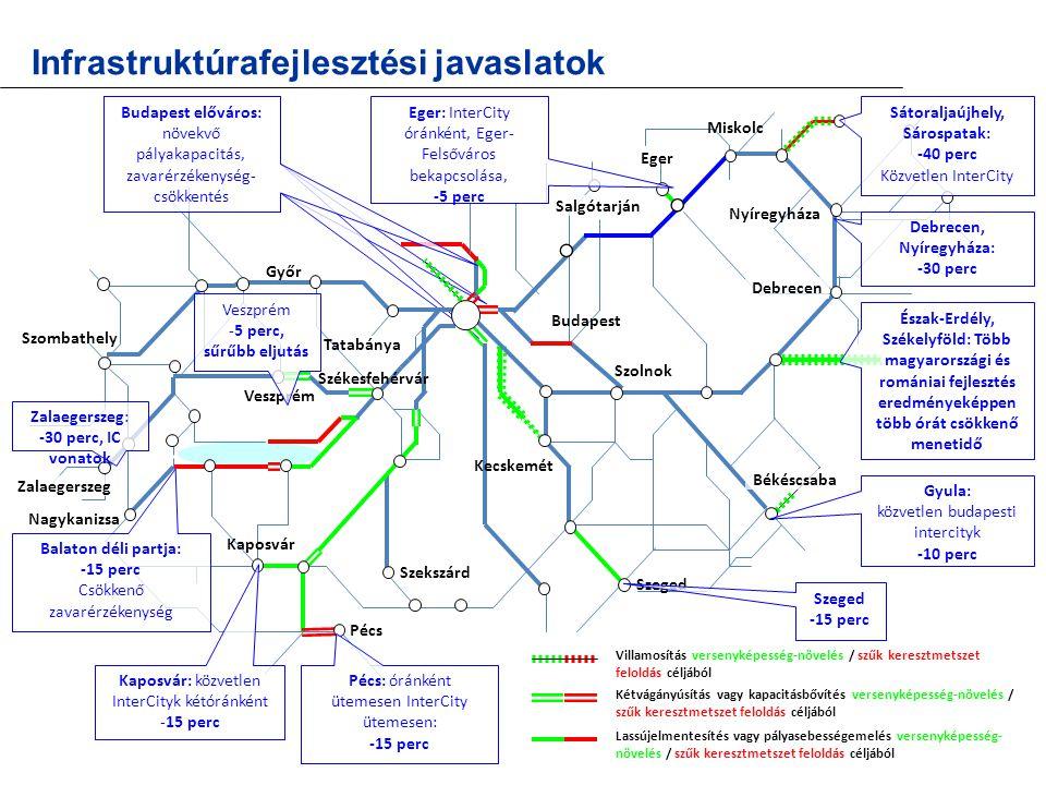 További lehetséges fejlesztési irányok Győr–Pozsony között kétóránkénti ütemes közlekedés személyvonatok meghosszabbításaként Budapest–Párkány óránként Budapest–Vác–Szob zónázó vonatok meghosszabbításával (–Érsekújvárra elegendő a jelenlegi kétóránkénti EC kínálat) Kassa felé órás ütemes menetrend Füzesabony–Hidasnémeti személyvonatok meghosszabbításával – feltétele: kétáramnemű motorvonatok beszerzése Kiemelt potenciál (napi ingázás): Komárom–Érsekújvár(–Nyitra) irányában ütemesen