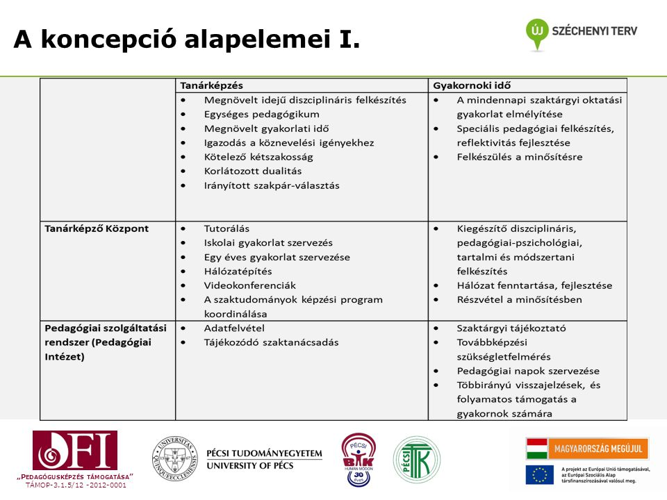 """""""P EDAGÓGUSKÉPZÉS TÁMOGATÁSA TÁMOP-3.1.5/12 -2012-0001 A koncepció alapelemei I."""