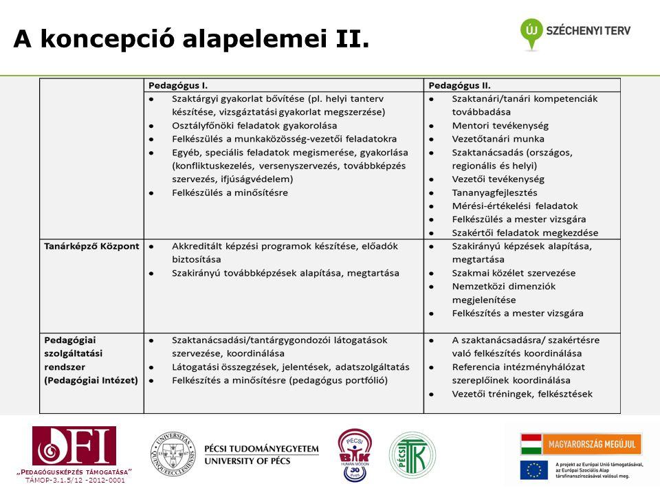 """""""P EDAGÓGUSKÉPZÉS TÁMOGATÁSA TÁMOP-3.1.5/12 -2012-0001 A koncepció alapelemei II."""