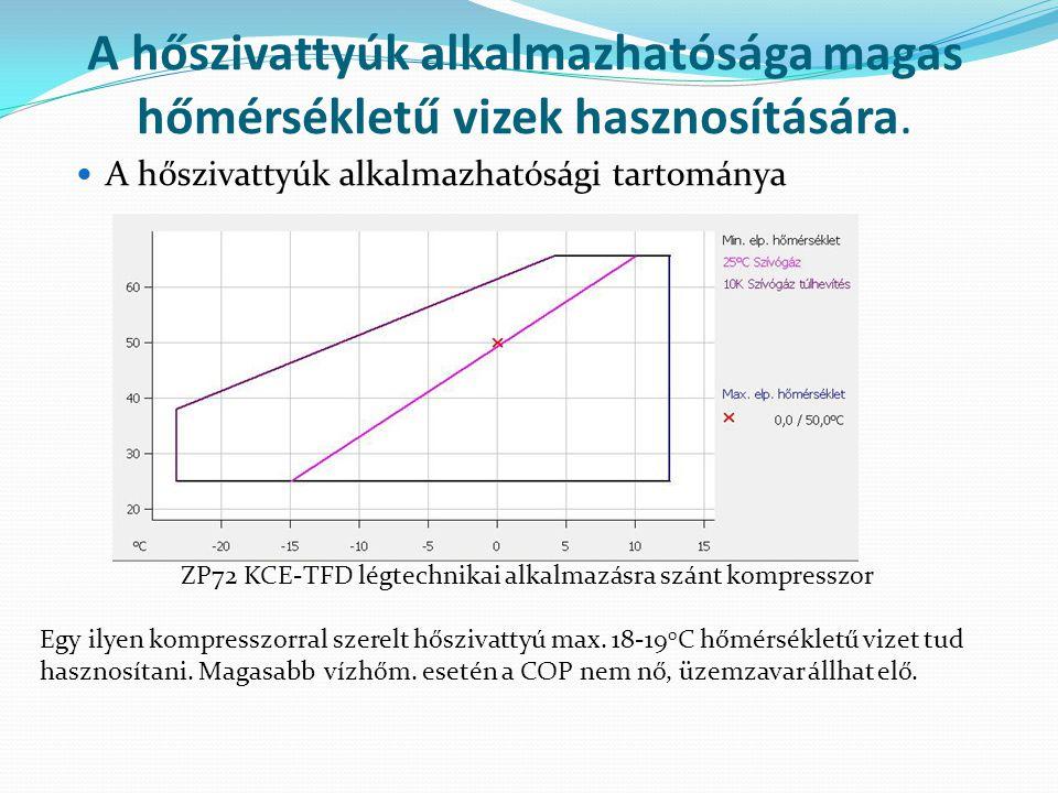 A hőszivattyúk alkalmazhatósága magas hőmérsékletű vizek hasznosítására.  A hőszivattyúk alkalmazhatósági tartománya ZP72 KCE-TFD légtechnikai alkalm