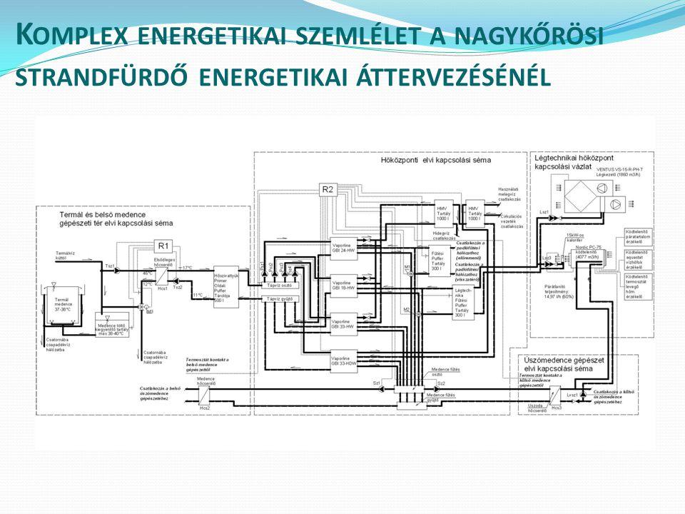 K OMPLEX ENERGETIKAI SZEMLÉLET A NAGYKŐRÖSI STRANDFÜRDŐ ENERGETIKAI ÁTTERVEZÉSÉNÉL