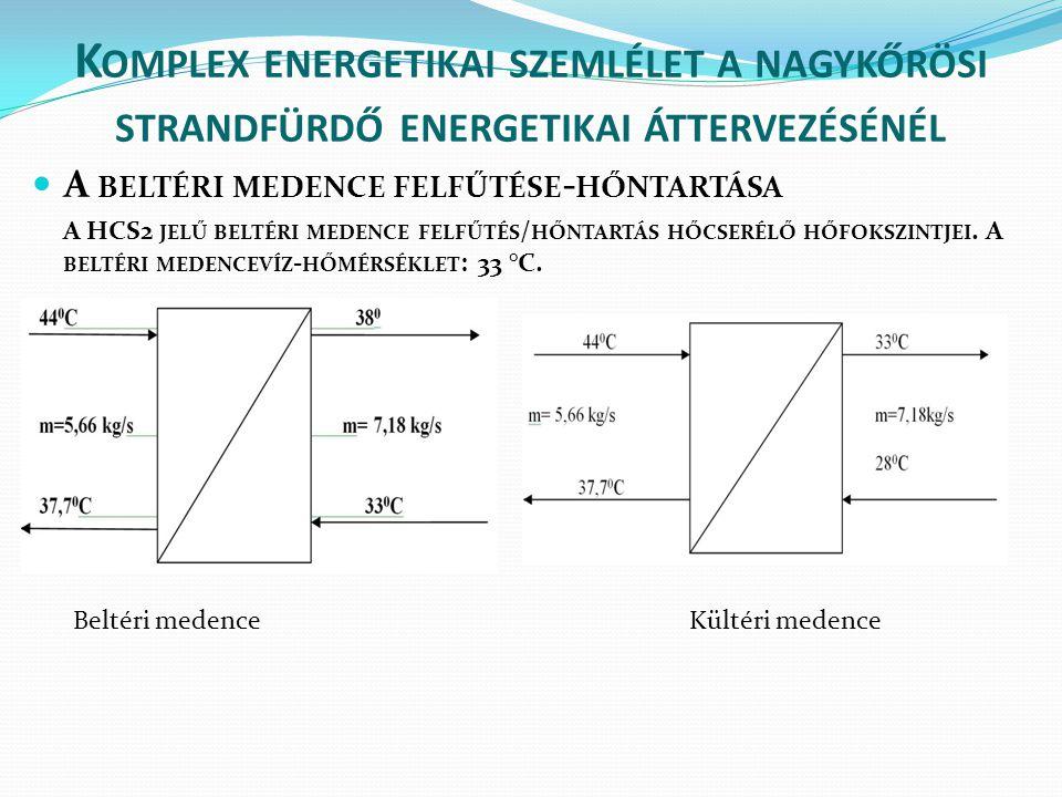 K OMPLEX ENERGETIKAI SZEMLÉLET A NAGYKŐRÖSI STRANDFÜRDŐ ENERGETIKAI ÁTTERVEZÉSÉNÉL  A BELTÉRI MEDENCE FELFŰTÉSE - HŐNTARTÁSA A HCS2 JELŰ BELTÉRI MEDE