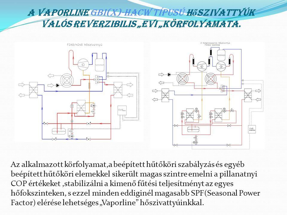 """A VAPORLINE GBI(x)-HACW típusú h ő szivattyúk valós reverzibilis """"EVI """"körfolyamata. Az alkalmazott körfolyamat,a beépített hűtőköri szabályzás és egy"""