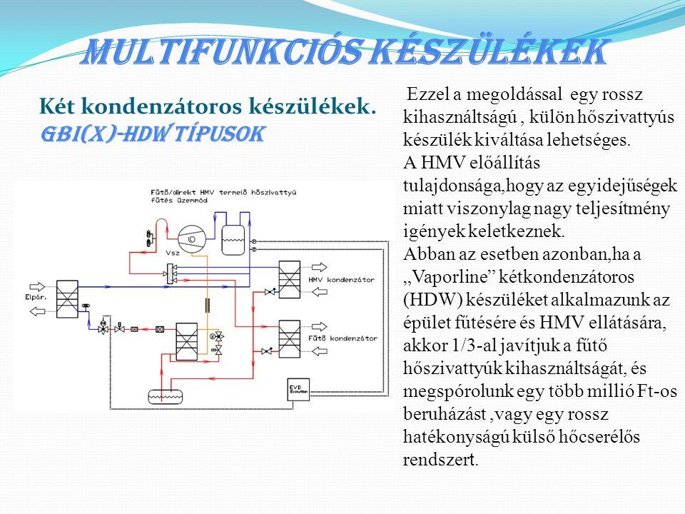 Multifunkciós készülékek Két kondenzátoros készülékek. GBI(x)-HDW típusok Ezzel a megoldással egy rossz kihasználtságú, külön hőszivattyús készülék ki