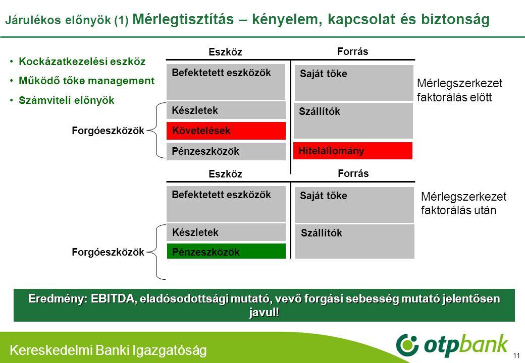 Kereskedelmi Banki Divízió Kereskedelmi Banki Igazgatóság Járulékos előnyök (1) Mérlegtisztítás – kényelem, kapcsolat és biztonság 11 Mérlegszerkezet