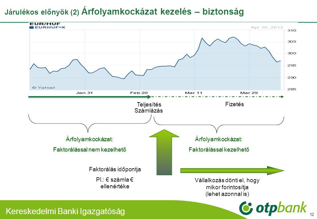 Kereskedelmi Banki Divízió Kereskedelmi Banki Igazgatóság Járulékos előnyök (2) Árfolyamkockázat kezelés – biztonság 12 Teljesítés Árfolyamkockázat: F
