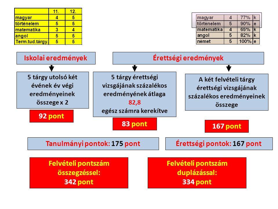Felvételi pontszám duplázással: 334 pont Iskolai eredményekÉrettségi eredmények A két felvételi tárgy érettségi vizsgájának százalékos eredményeinek összege 5 tárgy utolsó két évének év végi eredményeinek összege x 2 92 pont 83 pont 167 pont Felvételi pontszám összegzéssel: 342 pont Tanulmányi pontok: 175 pontÉrettségi pontok: 167 pont 5 tárgy érettségi vizsgájának százalékos eredményének átlaga 82,8 egész számra kerekítve 11.12.