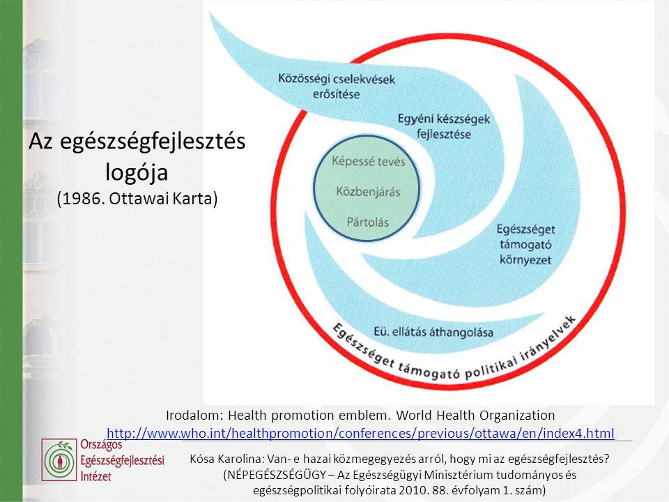 Az egészségfejlesztés logója (1986.