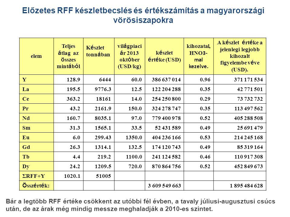 Előzetes RFF készletbecslés és értékszámítás a magyarországi vörösiszapokra Bár a legtöbb RFF értéke csökkent az utóbbi fél évben, a tavaly júliusi-augusztusi csúcs után, de az árak még mindig messze meghaladják a 2010-es szintet.