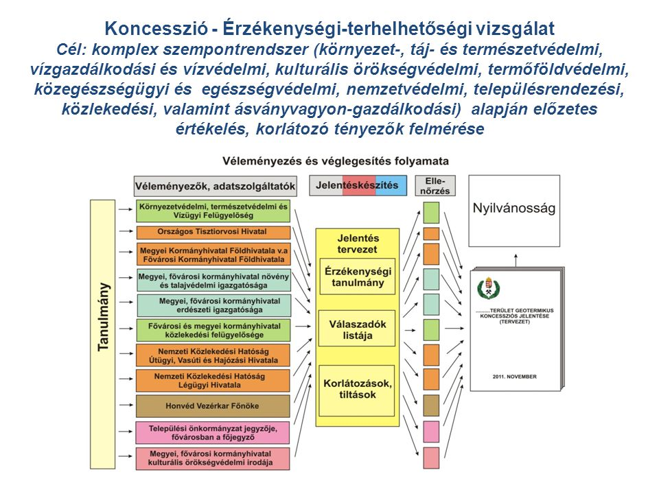 Koncesszió - Érzékenységi-terhelhetőségi vizsgálat Cél: komplex szempontrendszer (környezet-, táj- és természetvédelmi, vízgazdálkodási és vízvédelmi, kulturális örökségvédelmi, termőföldvédelmi, közegészségügyi és egészségvédelmi, nemzetvédelmi, településrendezési, közlekedési, valamint ásványvagyon-gazdálkodási) alapján előzetes értékelés, korlátozó tényezők felmérése