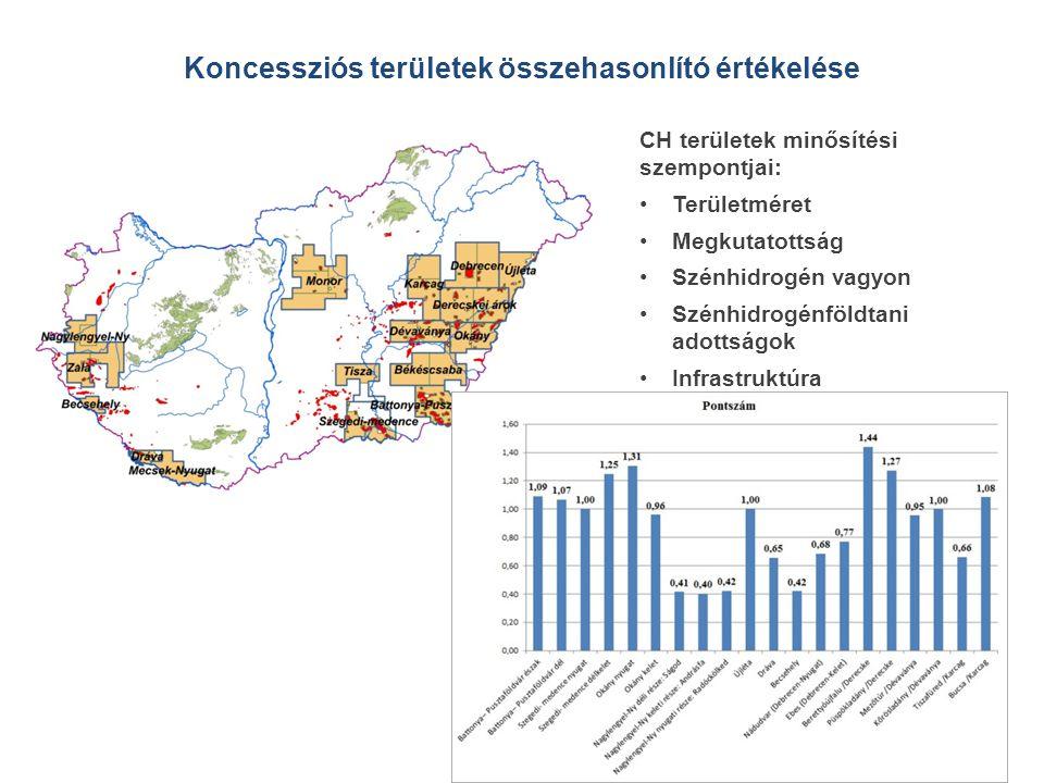 Koncessziós területek összehasonlító értékelése CH területek minősítési szempontjai: •Területméret •Megkutatottság •Szénhidrogén vagyon •Szénhidrogénföldtani adottságok •Infrastruktúra
