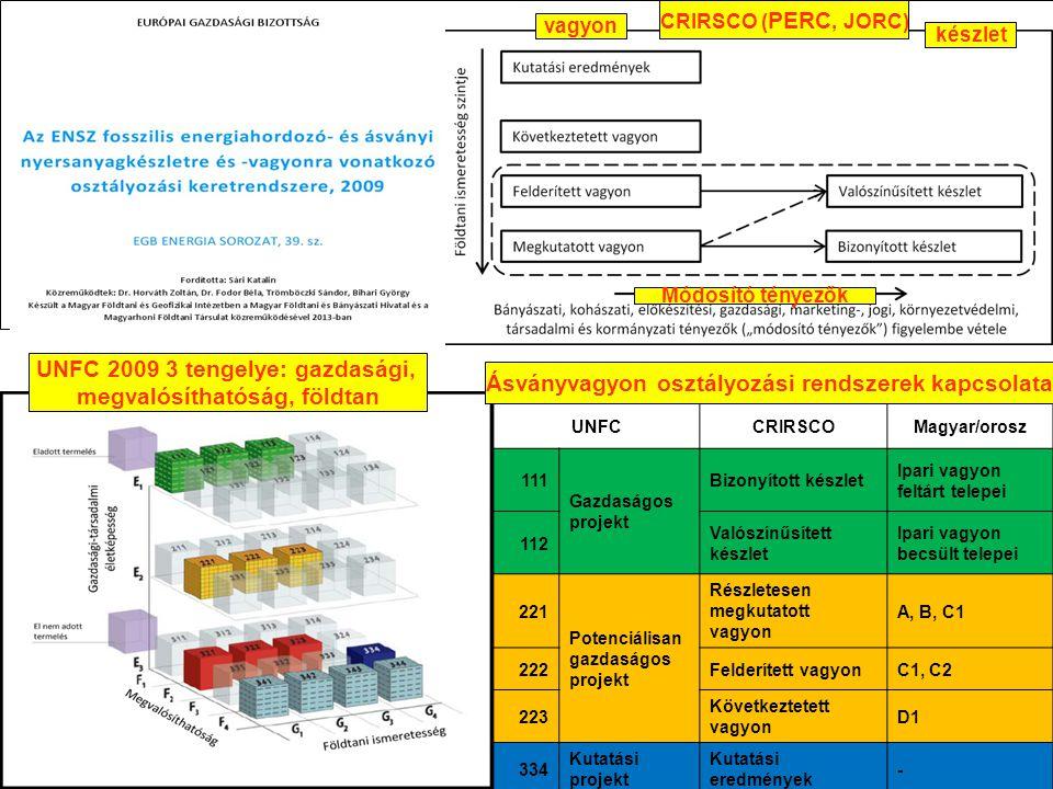 UNFC – CRIRSCO – magyar rendszer összeegyeztetése UNFCCRIRSCOMagyar/orosz 111 Gazdaságos projekt Bizonyított készlet Ipari vagyon feltárt telepei 112 Valószínűsített készlet Ipari vagyon becsült telepei 221 Potenciálisan gazdaságos projekt Részletesen megkutatott vagyon A, B, C1 222Felderített vagyonC1, C2 223 Következtetett vagyon D1 334 Kutatási projekt Kutatási eredmények - vagyon készlet Módosító tényezők UNFC 2009 3 tengelye: gazdasági, megvalósíthatóság, földtan Ásványvagyon osztályozási rendszerek kapcsolata CRIRSCO ( PERC, JORC)