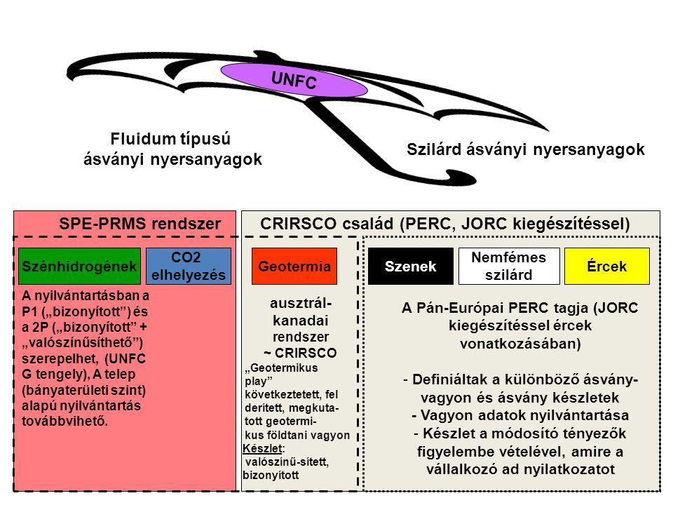 """CRIRSCO család (PERC, JORC kiegészítéssel)SPE-PRMS rendszer Szilárd ásványi nyersanyagok Fluidum típusú ásványi nyersanyagok CO2 elhelyezés GeotermiaSzénhidrogének A nyilvántartásban a P1 (""""bizonyított ) és a 2P (""""bizonyított + """"valószínűsíthető ) szerepelhet, (UNFC G tengely), A telep (bányaterületi szint) alapú nyilvántartás továbbvihető."""