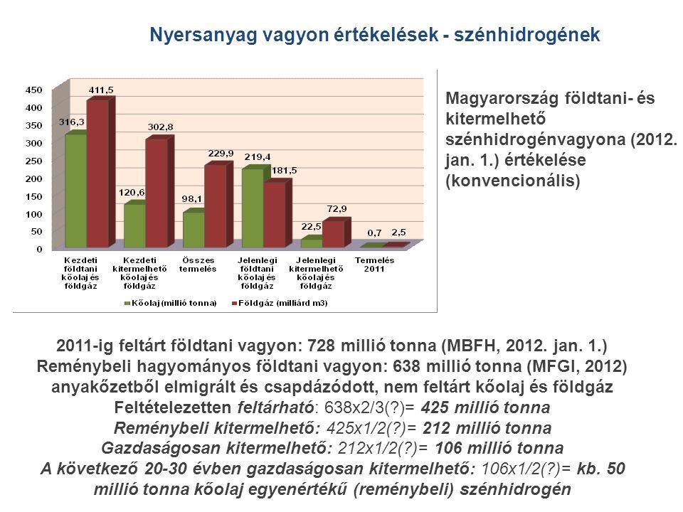 2011-ig feltárt földtani vagyon: 728 millió tonna (MBFH, 2012. jan. 1.) Reménybeli hagyományos földtani vagyon: 638 millió tonna (MFGI, 2012) anyakőze