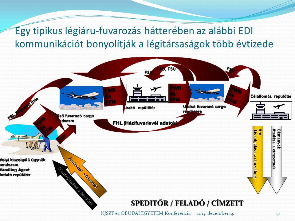 Egy tipikus légiáru-fuvarozás hátterében az alábbi EDI kommunikációt bonyolítják a légitársaságok több évtizede NJSZT és ÓBUDAI EGYETEM Konferencia 2013.