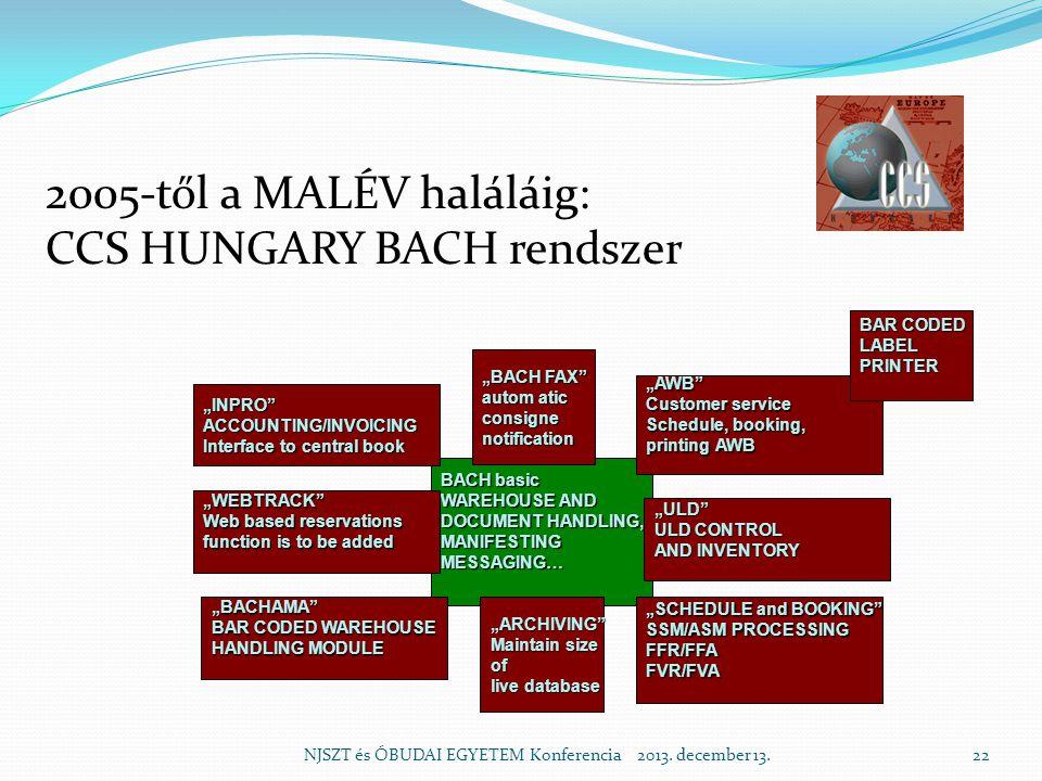 2005-től a MALÉV haláláig: CCS HUNGARY BACH rendszer NJSZT és ÓBUDAI EGYETEM Konferencia 2013.